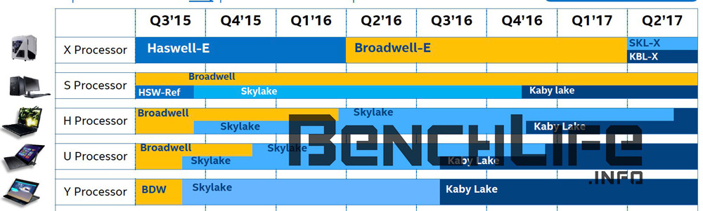 Intel Kaby Lake-S y Kaby Lake-X Roadmap