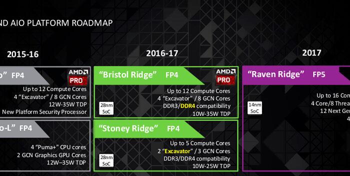 AMD Zen Móvil Roadmap 2016-2017